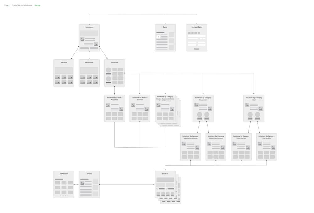 Digitized sitemap