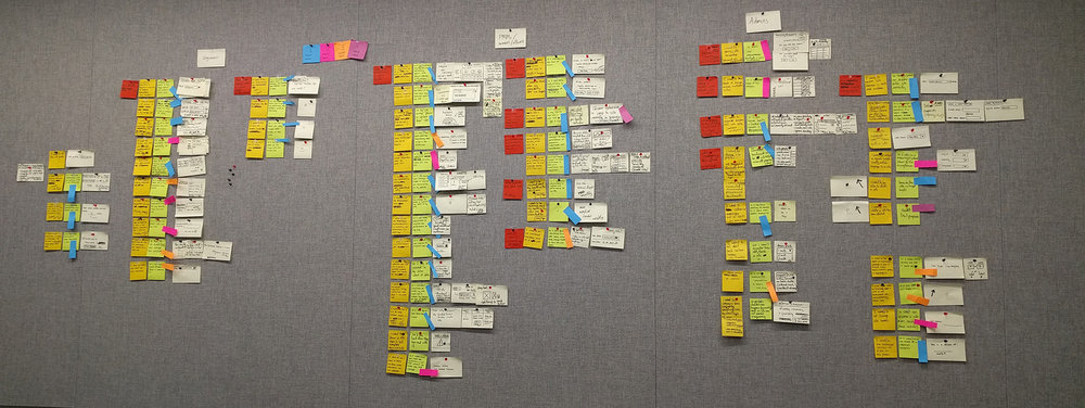 The total list of job stories, organized by our three end user archetypes, and prioritized using colored Post-it strips.