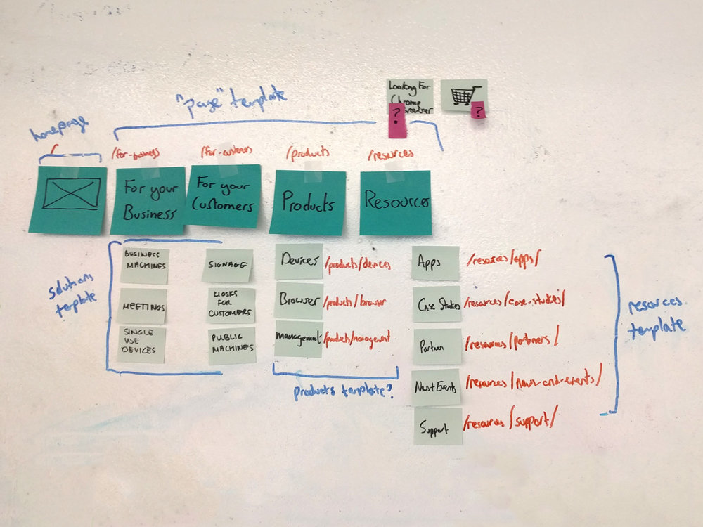 The new sitemap and content structure