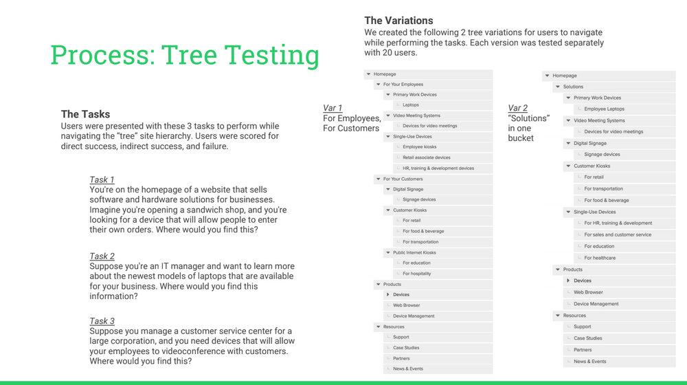 Set of tasks for the tree test