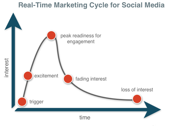 real-time_marketing_cycle_for_social_media.png