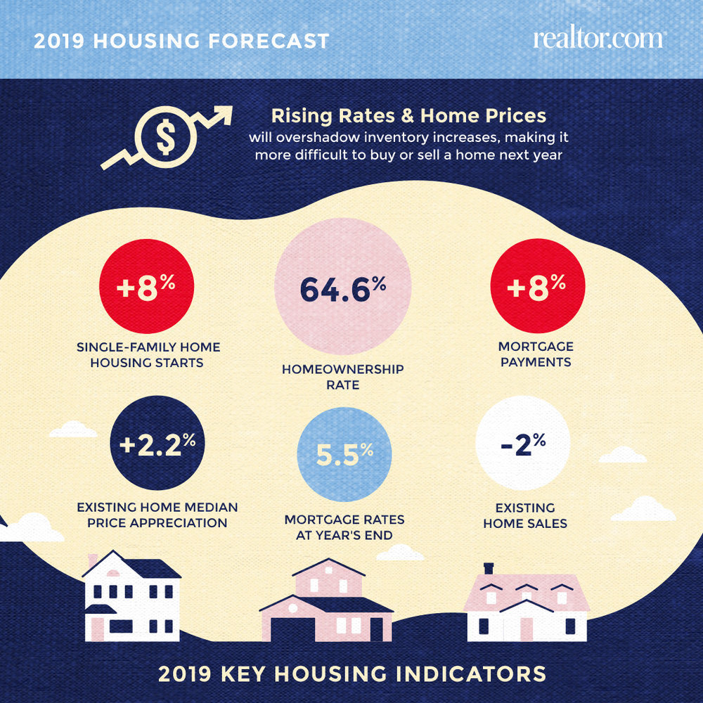 RDC-2019-housing-forecast-rising-rates-and-home-prices.jpg