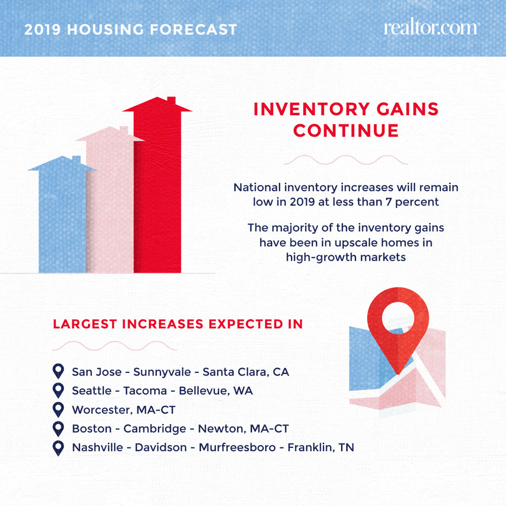 RDC-2019-housing-forecast-inventory-and-metros.jpg