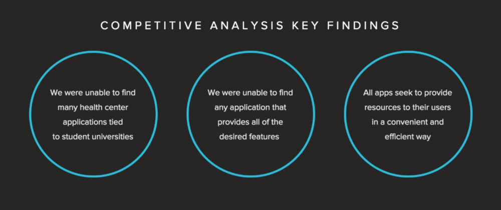 Through affinity mapping and research of competitors' applications, Elaina and I were able to narrow down our competitive analysis to three key findings (shown in the graphic above).