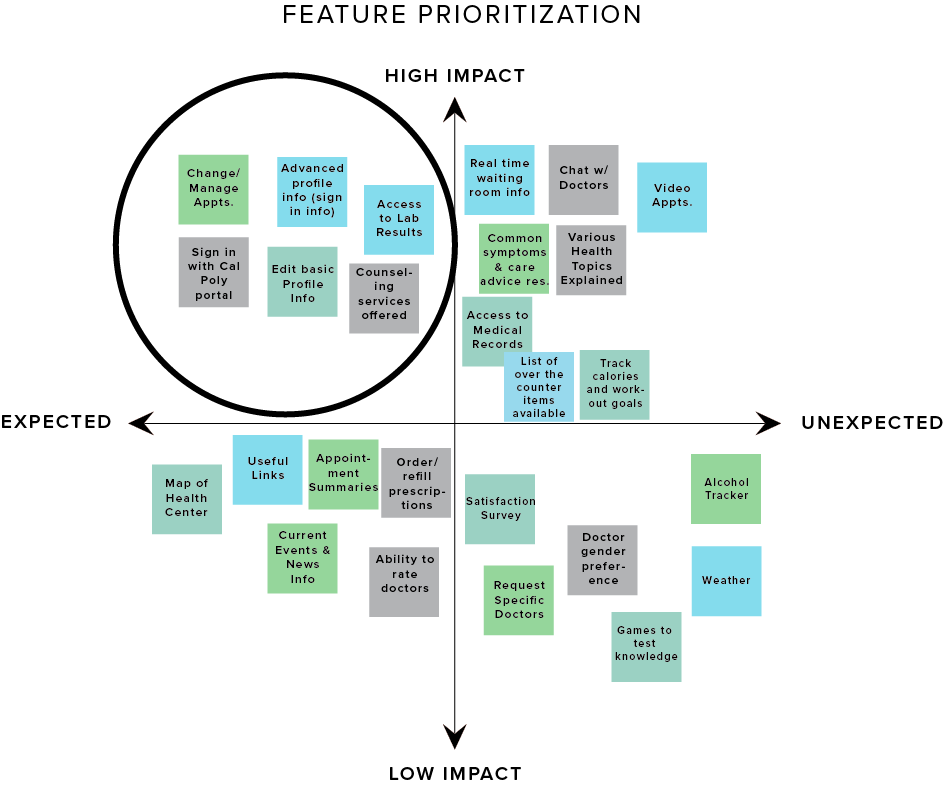 Feature Prioritization