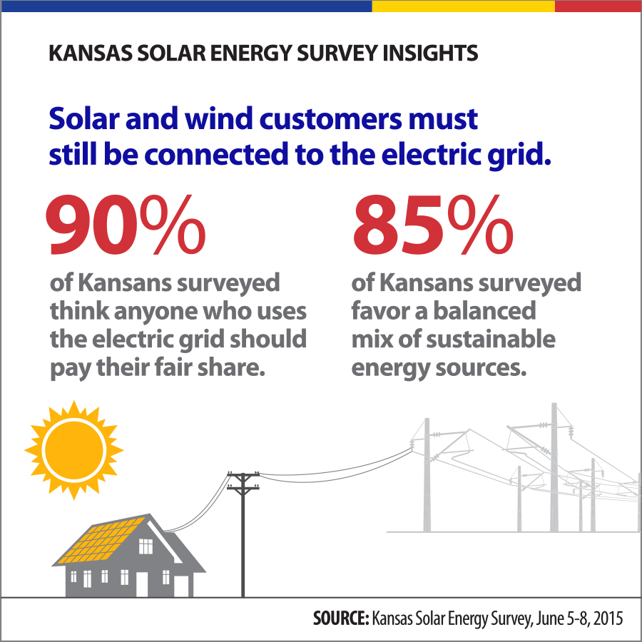 Kansas Solar Energy Survey Insights