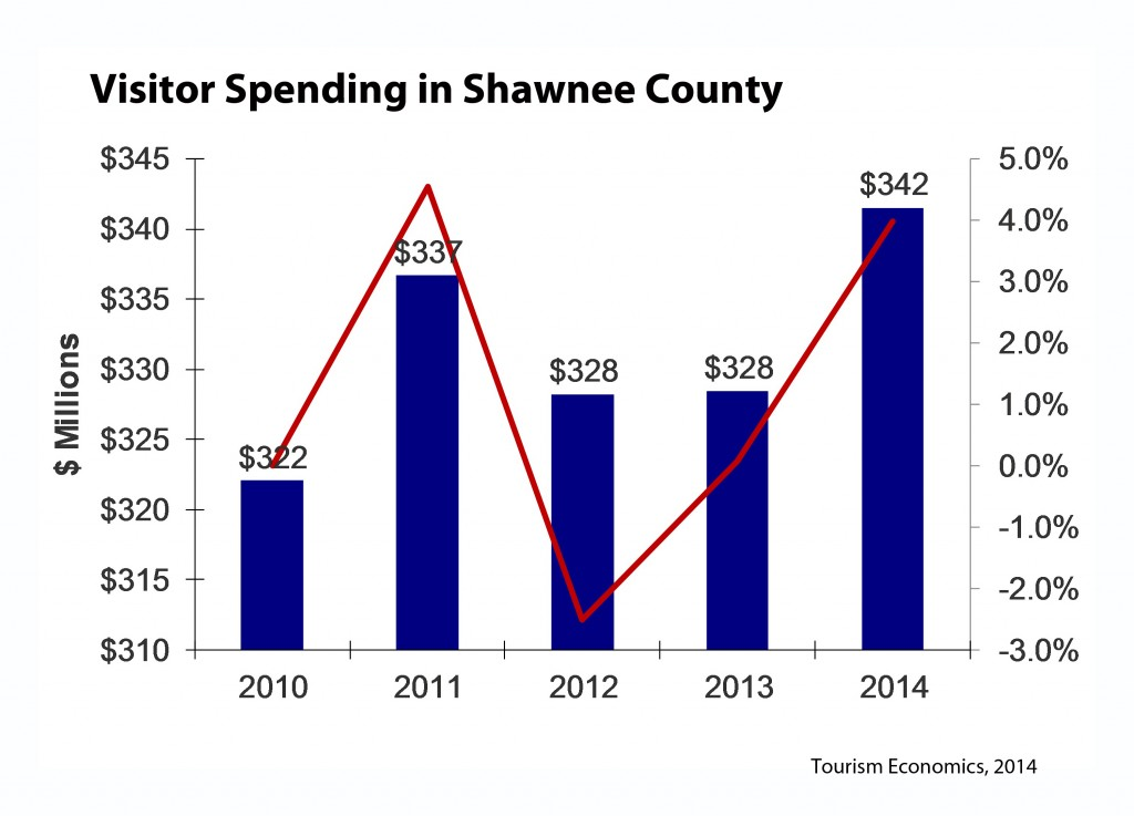 Visitor Spending in Shawnee County 2010 to 2014 graph