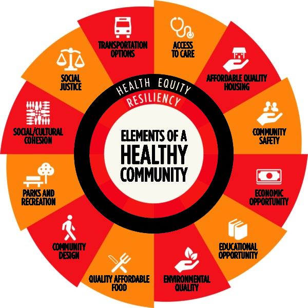 Social determinants wheel