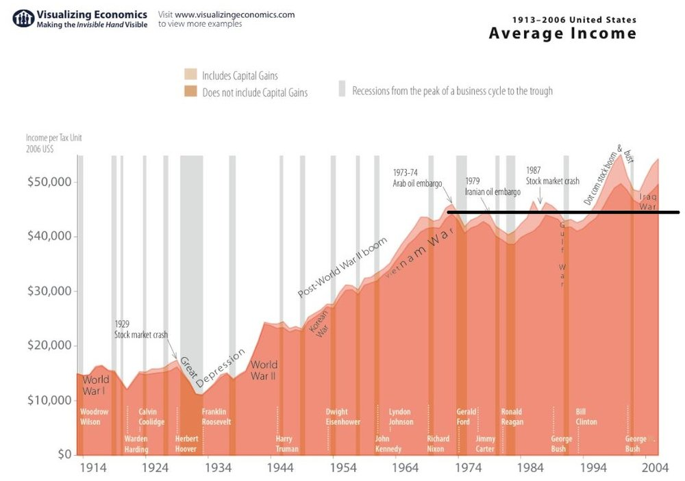US Income since 1900.JPG