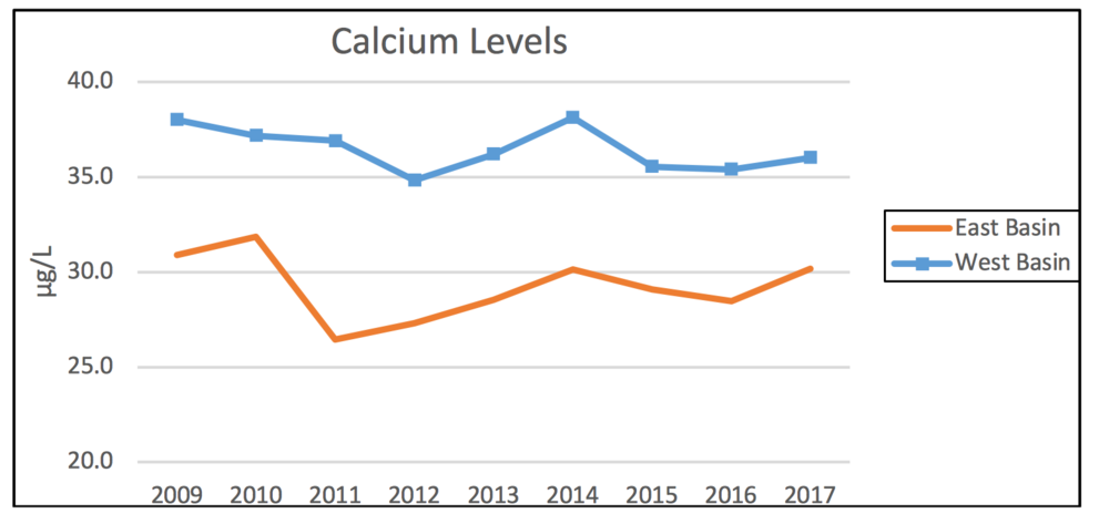 Figure 3. Calcium Levels.