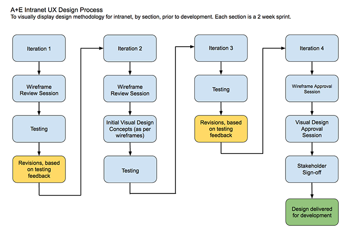 Intranet-UX-Design-Process.png