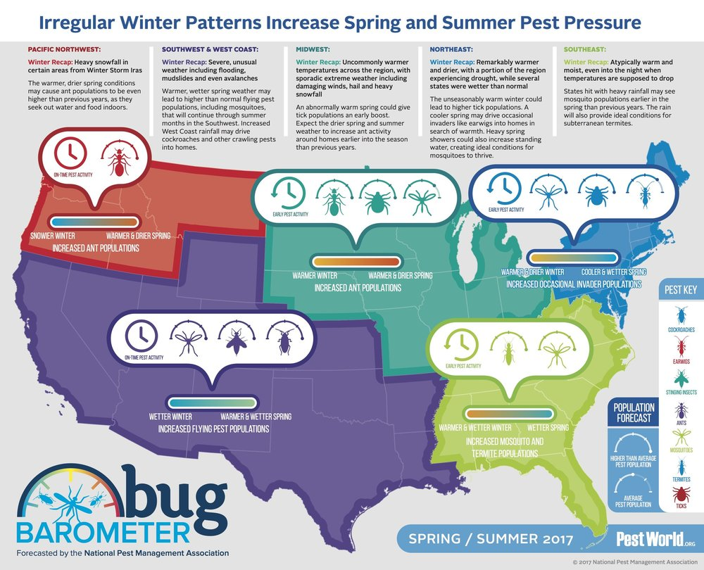 To develop the Bug Barometer, the NPMA's staff entomologists combine pests' biological behaviors with careful examination of previous weather conditions and forecasted weather patterns to predict how pest pressure will be impacted across the country.