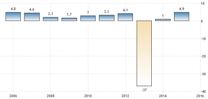 central-african-republic-gdp-growth-annual-e1474671858710.png