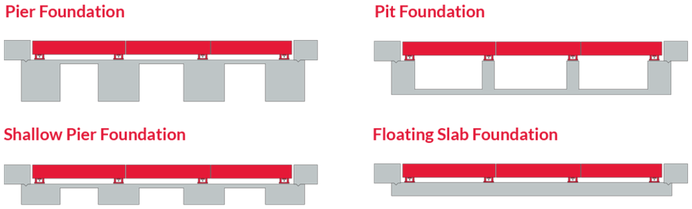 Truck Scale Foundation Types
