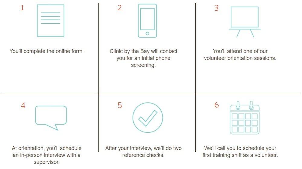 Volunteer Process.jpg