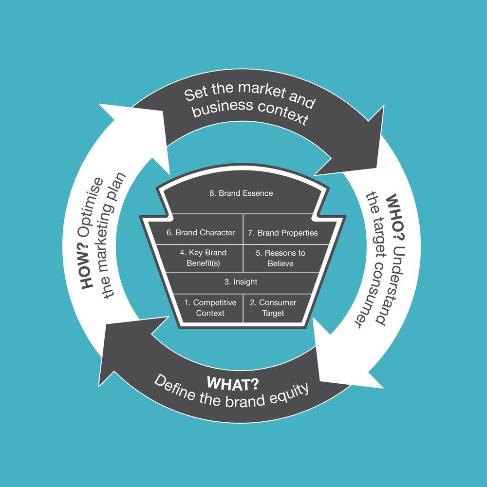 The Heinz Marketing Academy 'Brand Equity' Handbook