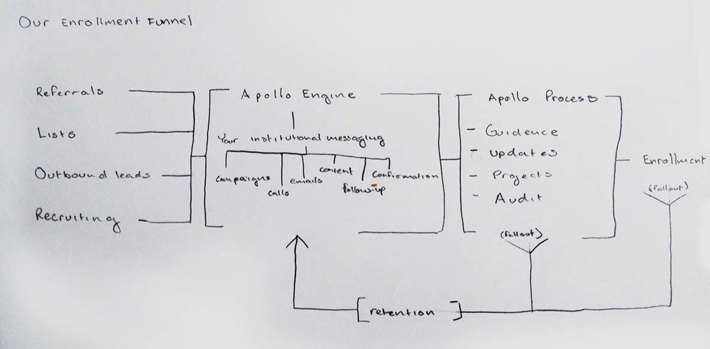 Process-Outline.jpg