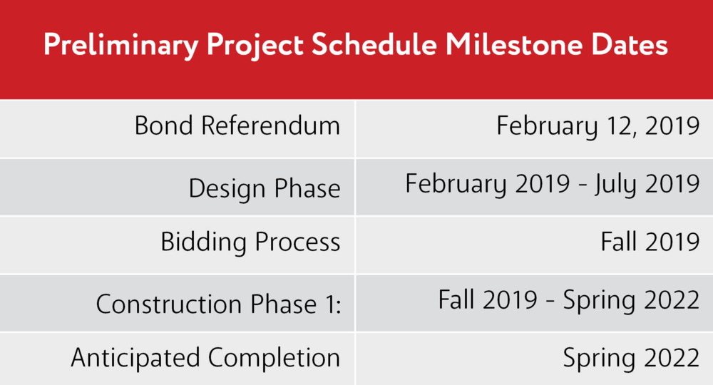 Project Milestone Dates.png