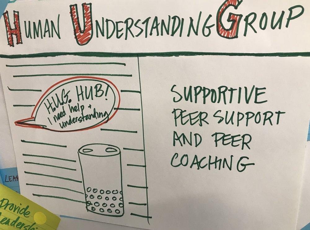 Human Understanding Group