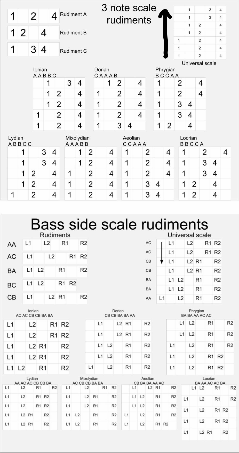 Scale rudiments are small, repeating patterns that make up the diatonic scale