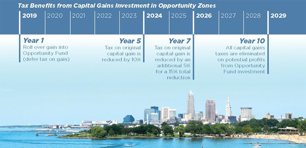 OZ+Tax+Benefits+Timeline.jpg