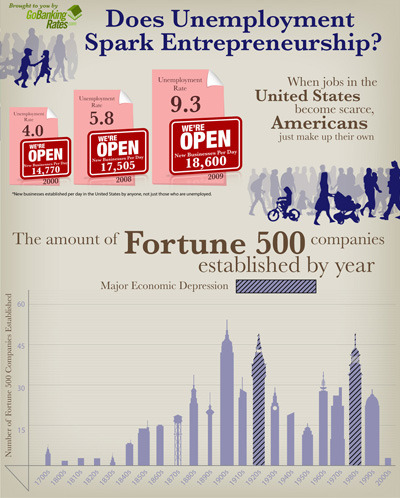 An infographic linking unemployment to start-ups.   (via  gobankingrates.com)