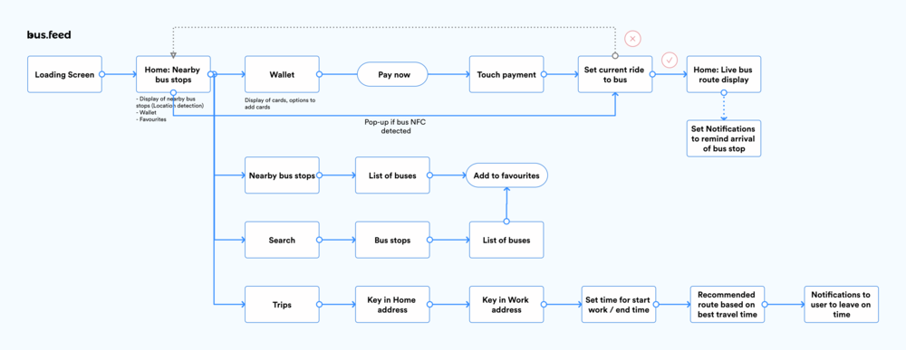 Simple user flow of app based on the user journey crafted with Omnibus