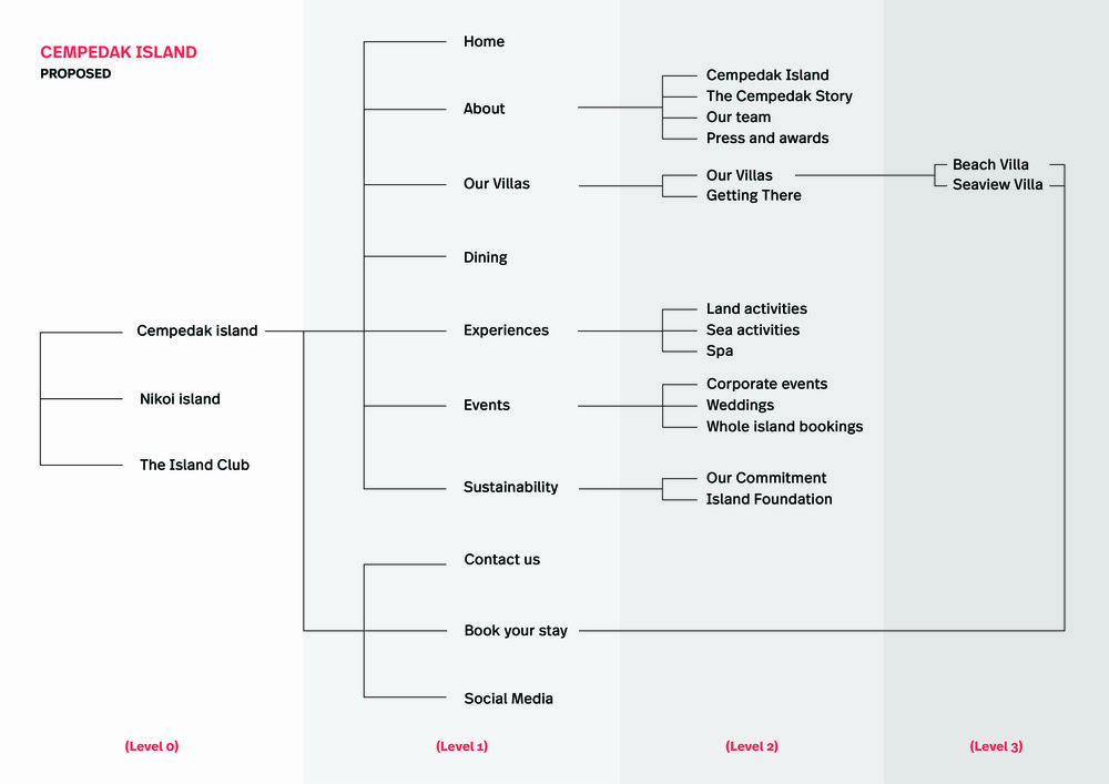 Proposed Cempedak Sitemap