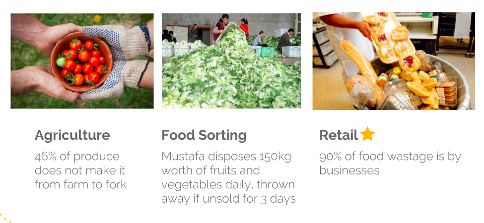 Main statistics we gathered from food waste