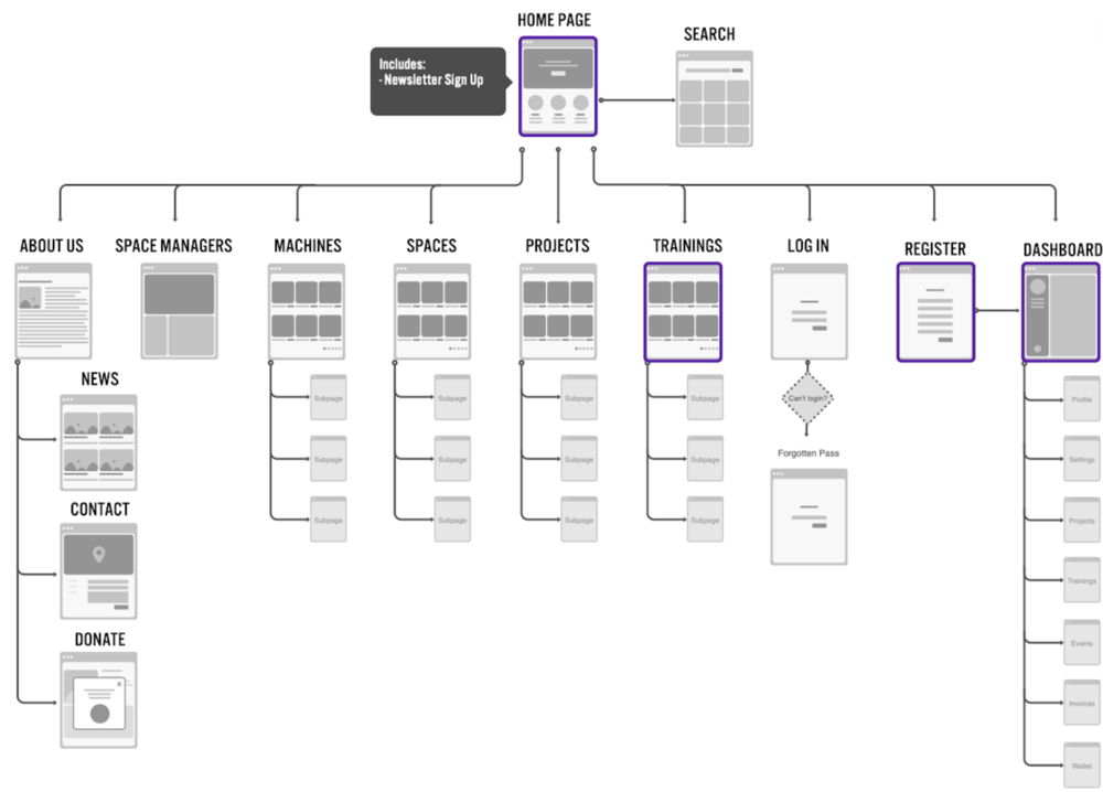 The four screens outlined in purple follow the user flow of the archetype we created.