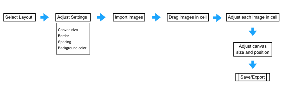 The user flow to create a regular collage.