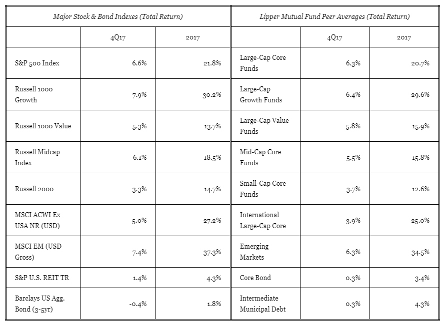 2017 Review Chart.jpg
