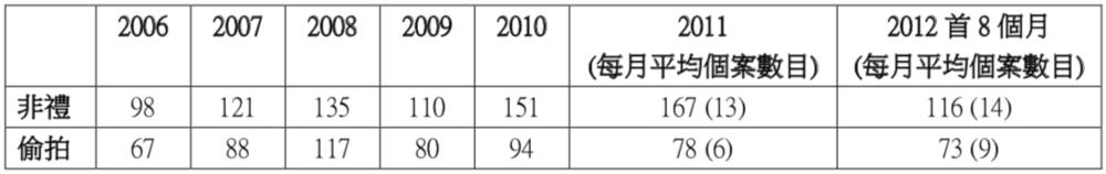 表一:2006 年至 2011 年在港鐵發生的非禮及偷拍案數字