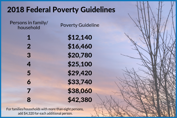 2018 Poverty Guidelines (1).png
