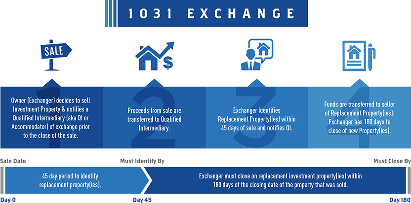 1031 exchange.png