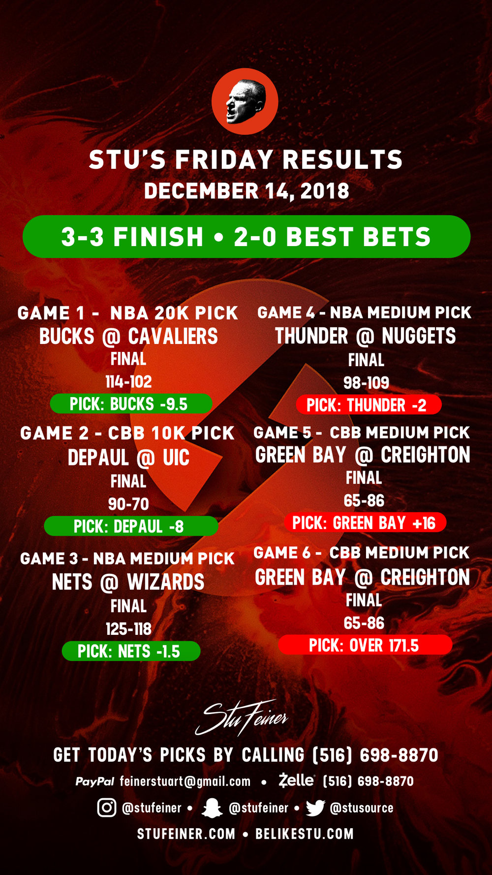 December 14, 2018 - 4-2 (66.7%) •  2-0 ON BEST BETS