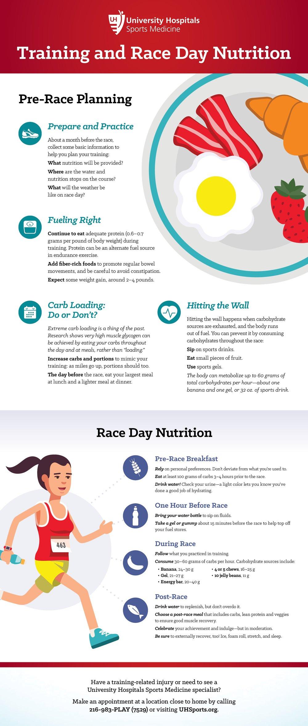 UH_Nutrition_Infographic_Triathlon.jpg