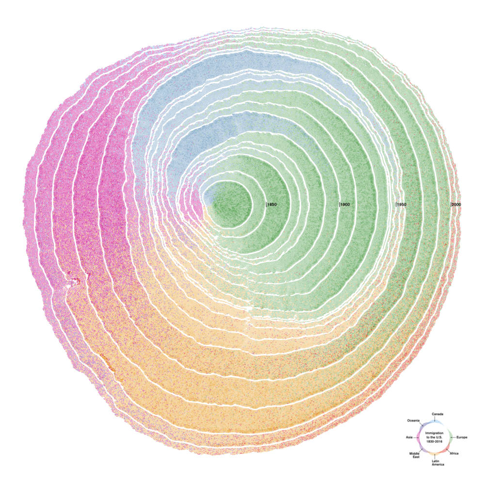 Dendrochronology of US Immigration.png