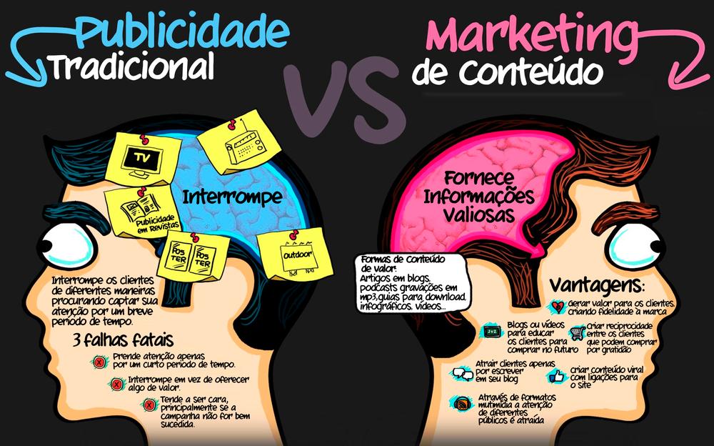 Marketing tradicional x Marketing de conteúdo