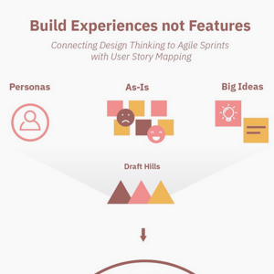 Build Experiences not Features - Connecting Design Thinking to Agile Sprints.