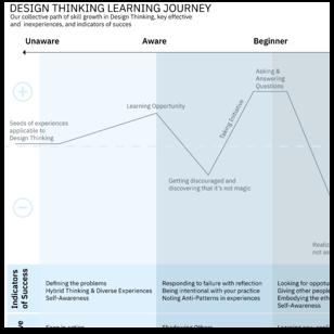Hiring design facilitators - Design Thinking Learning Journey