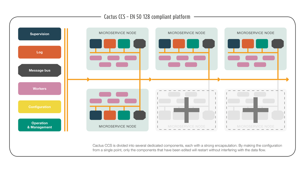 Cactus CCS is built with the mindset of simplicity using microservices to make the architecture understandable for operation personnel, developers and infrastructure owners. With the Cactus CCS, it is easy to extend with any interface that the infrastructure provides. Let it be railway infrastructure, IoT, or any online service