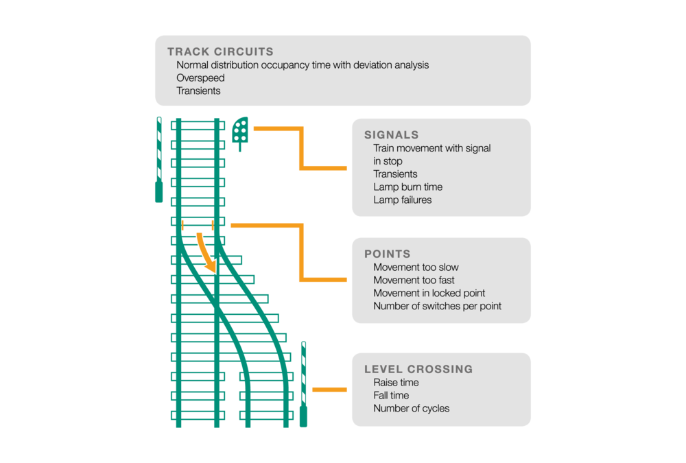 Based upon analytics and real-time monitoring data from existing TMS and SCADA/DCS,Cactus Rail refi nes data to improve the rail infrastructure – without any need for additional sensors.