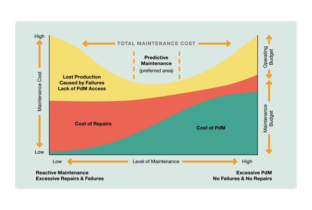 Being proactive with maintenance leads to continuous improvement to workflows, increased uptime and reduced spending on unnecessary repairs.      Predictive maintenance, PdM, relies on conducting maintenance based on trends within equipment data. This technology is tied to Condition-Based Monitoring, CBM, real/time systems for reading the output (condition) of an asset's variables. Predictive maintenance is based on predicting when an asset needs attention rather than simply replacing a part when it could have lasted longer.