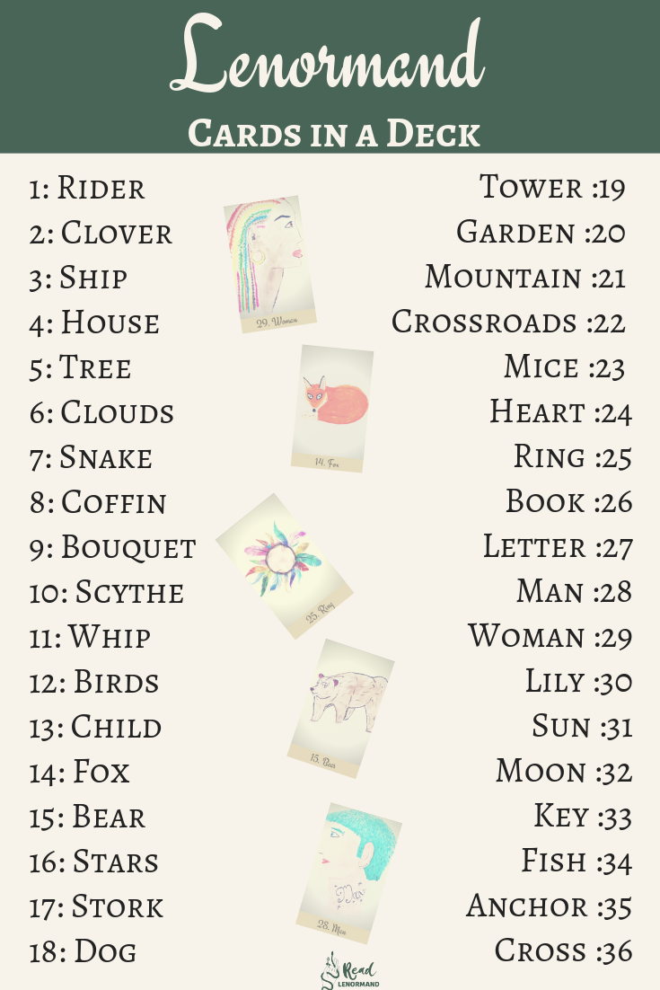 Cheat sheet Art illustration: a list of cards which should be in your Lenormand card deck plus special notes about these cards so that you know which 36 cards are the true Lenormand cards, and which ones are extras.