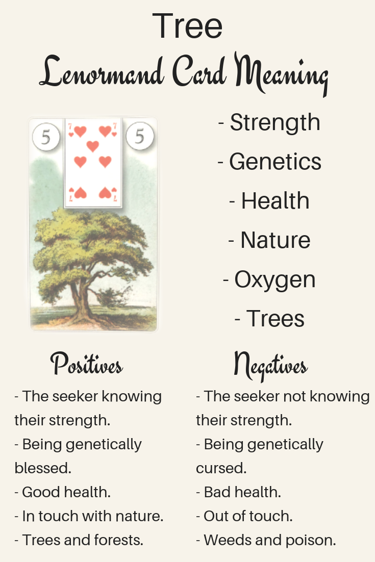 Art illustration: Do you want to know what the meaning of The Lenormand Tree card is? Are you curious what Tree's beginner interpretation might be? Here is how to read The Lenormand Tree card! Includes Tree meanings for love, timing, as a person and more!