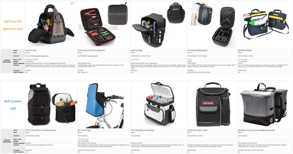 Comparative Product Analysis for a backpack / cooler product.