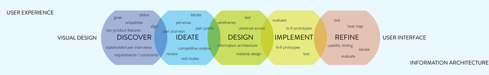ux design process 2.jpg