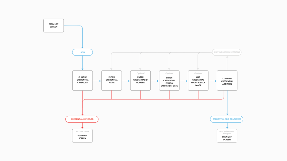 iOS -  Add Credential User Flow Diagram