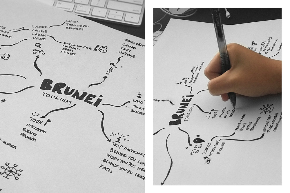 Brunei-Tourism-Website_Mindmapping-2.jpg